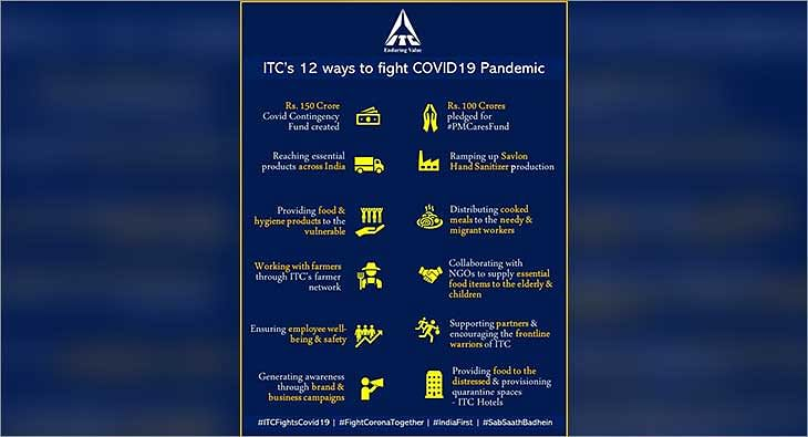 ITC CSR initiative