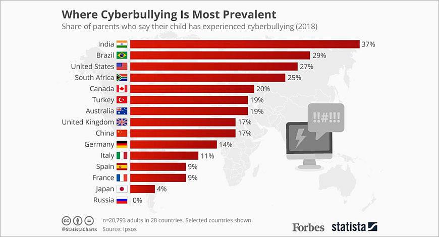 cyberbullyinggraph?blur=25